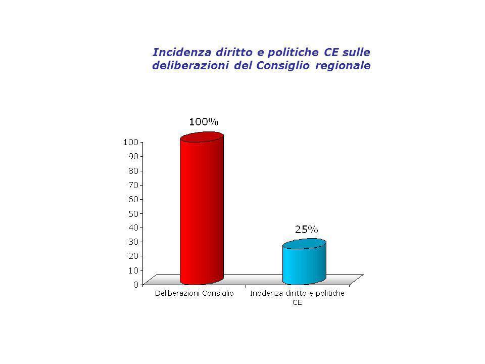 Incidenza diritto e politiche CE sulle deliberazioni del Consiglio regionale