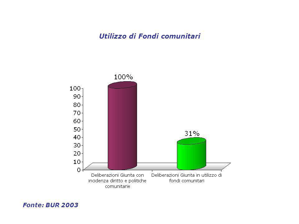 Utilizzo di Fondi comunitari Fonte: BUR 2003