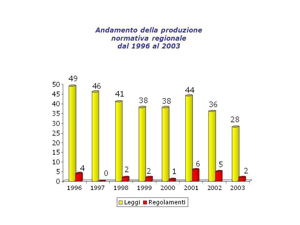 Andamento della produzione normativa regionale dal 1996 al 2003