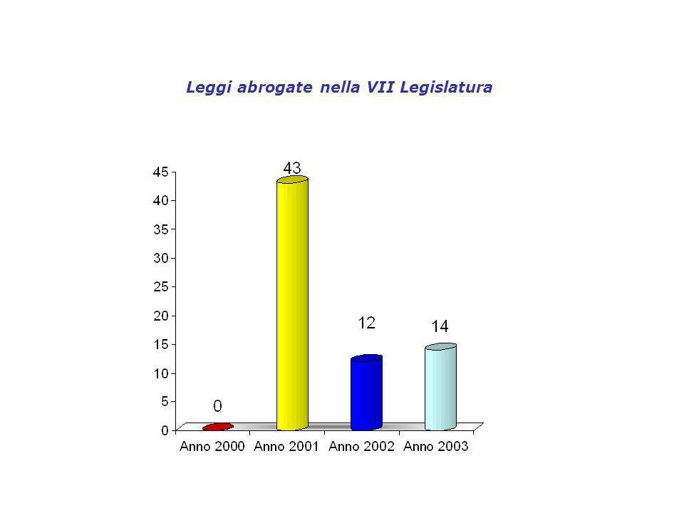 Leggi abrogate nella VII Legislatura