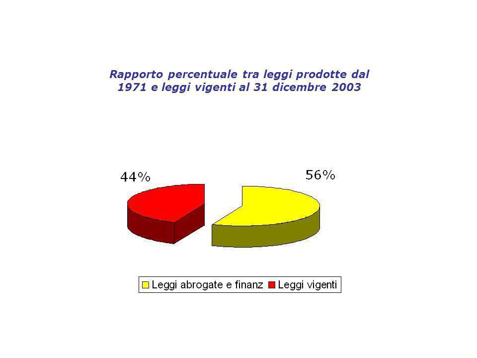 Rapporto percentuale tra leggi prodotte dal 1971 e leggi vigenti al 31 dicembre 2003