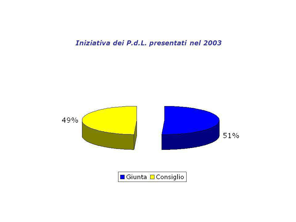 Iniziativa dei P.d.L. presentati nel 2003