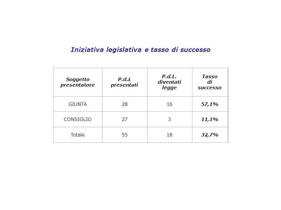 Iniziativa legislativa e tasso di successo Soggetto presentatore P.d.L presentati P.d.L.