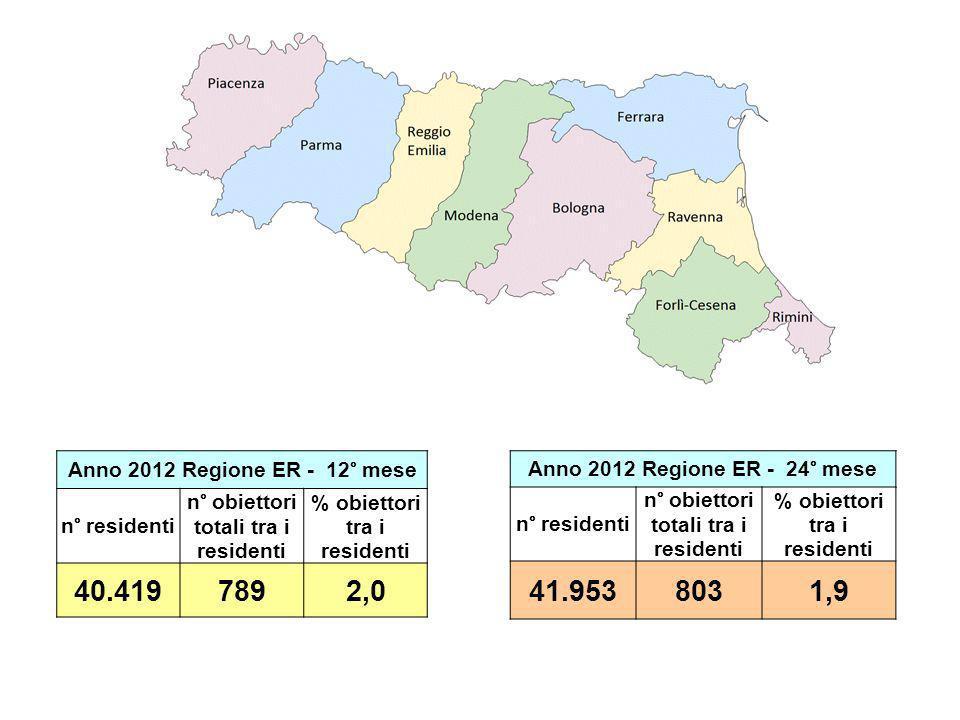Anno 2012 Rimini - 12° mese n° residenti n° obiettori totali tra i residenti % obiettori tra i residenti 2.9891956,5 Anno 2012 Rimini - 24° mese n° residenti n° obiettori totali tra i residenti % obiettori tra i residenti 3.1882126,6