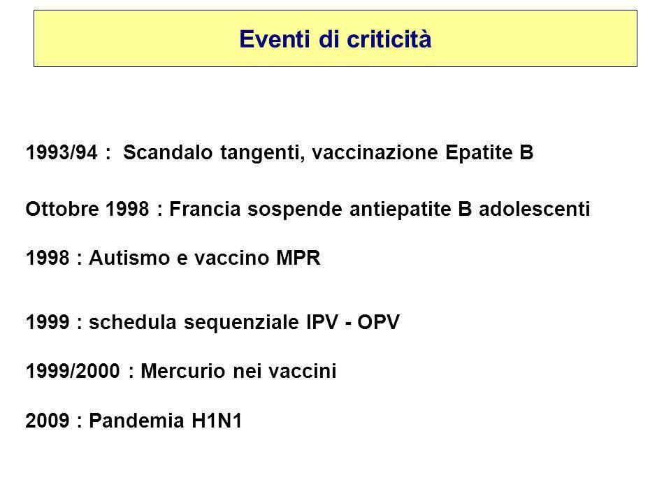 1993/94 : Scandalo tangenti, vaccinazione Epatite B Ottobre 1998 : Francia sospende antiepatite B adolescenti 1998 : Autismo e vaccino MPR 1999 : schedula sequenziale IPV - OPV 1999/2000 : Mercurio nei vaccini 2009 : Pandemia H1N1 Eventi di criticità