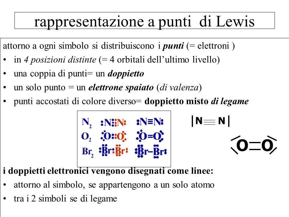 attorno a ogni simbolo si distribuiscono i punti (= elettroni ) in 4 posizioni distinte (= 4 orbitali dellultimo livello) una coppia di punti= un dopp