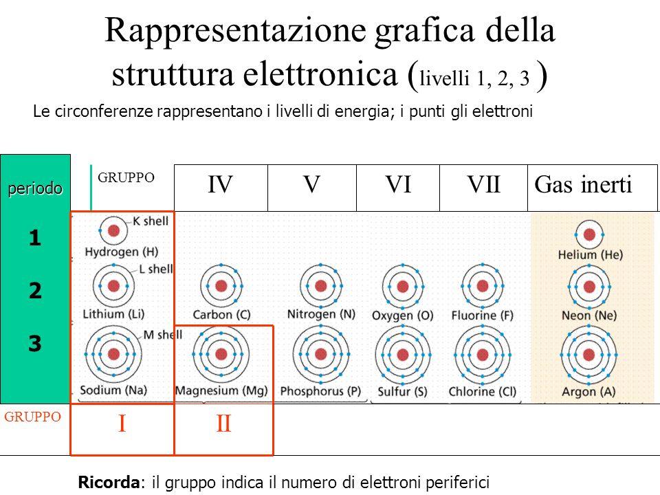 Rappresentazione grafica della struttura elettronica ( livelli 1, 2, 3 ) Le circonferenze rappresentano i livelli di energia; i punti gli elettroni pe