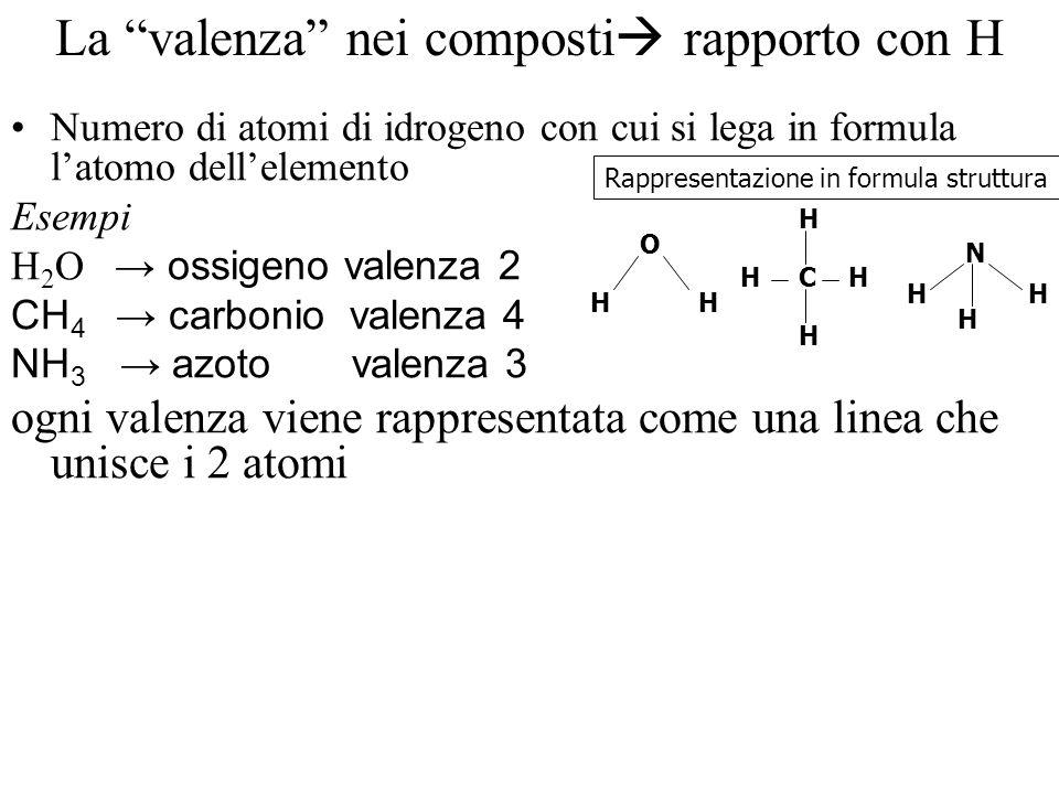 La valenza nei composti rapporto con H Numero di atomi di idrogeno con cui si lega in formula latomo dellelemento Esempi H 2 O ossigeno valenza 2 CH 4