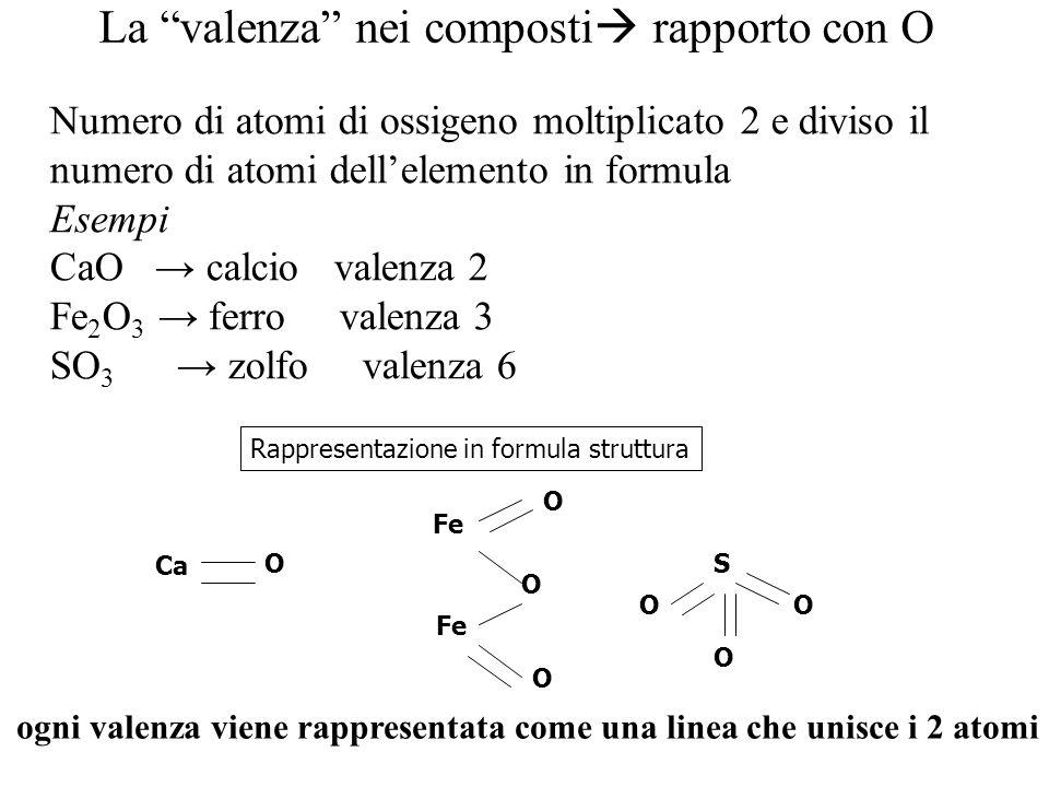 La valenza nei composti rapporto con O Numero di atomi di ossigeno moltiplicato 2 e diviso il numero di atomi dellelemento in formula Esempi CaO calci