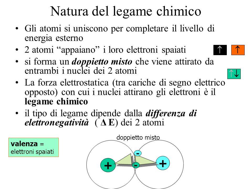 Natura del legame chimico Gli atomi si uniscono per completare il livello di energia esterno 2 atomi appaiano i loro elettroni spaiati si forma un dop