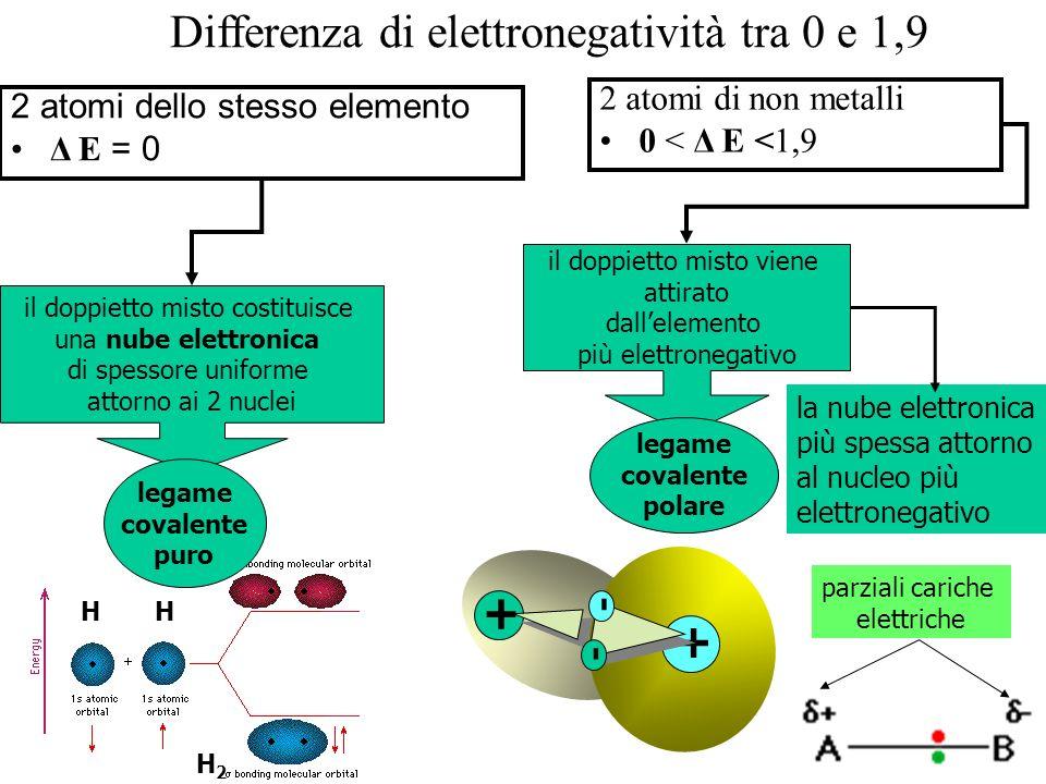 Differenza di elettronegatività tra 0 e 1,9 2 atomi dello stesso elemento Δ E = 0 2 atomi di non metalli 0 < Δ E <1,9 la nube elettronica più spessa a