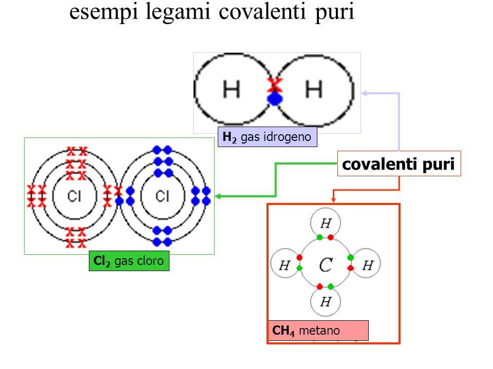 esempi legami covalenti puri H 2 gas idrogeno Cl 2 gas cloro CH 4 metano covalenti puri