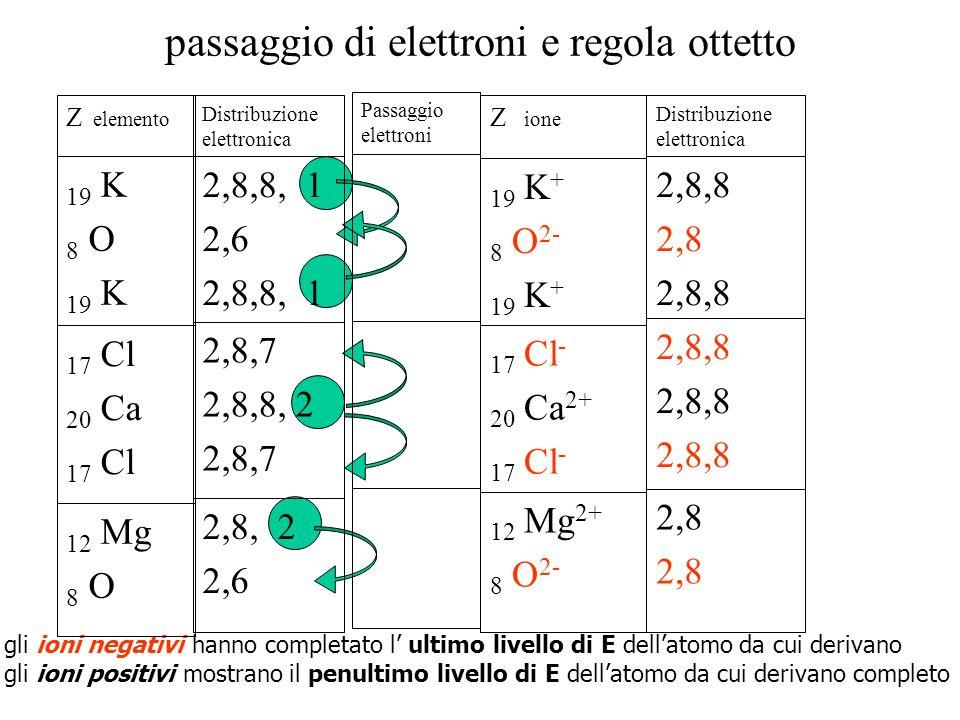 gli ioni negativi hanno completato l ultimo livello di E dellatomo da cui derivano gli ioni positivi mostrano il penultimo livello di E dellatomo da c