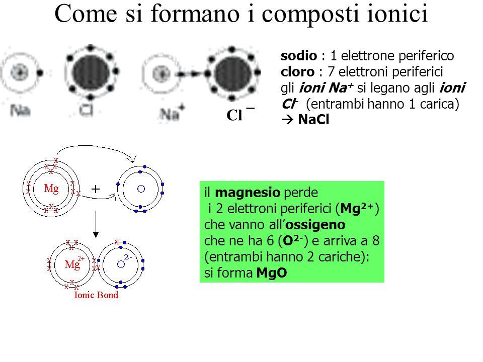 Come si formano i composti ionici sodio : 1 elettrone periferico cloro : 7 elettroni periferici gli ioni Na + si legano agli ioni Cl - (entrambi hanno