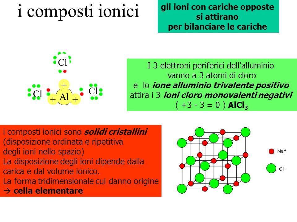Al + ++ Cl i composti ionici I 3 elettroni periferici dellalluminio vanno a 3 atomi di cloro e lo ione alluminio trivalente positivo attira i 3 ioni c