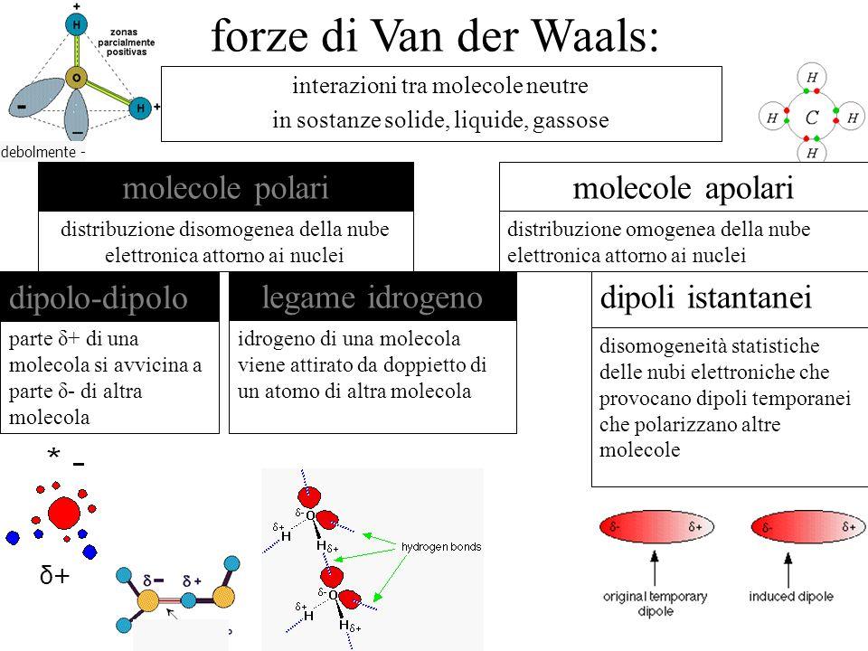 interazioni tra molecole neutre in sostanze solide, liquide, gassose distribuzione disomogenea della nube elettronica attorno ai nuclei molecole polar
