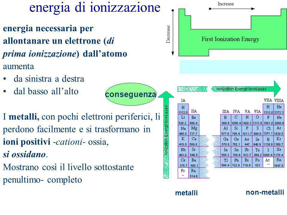 affinità elettronica metalli non-metalli Affinità elettronica aumenta energia liberata da un atomo quando acquista un elettrone Aumenta - da sinistra a destra - dal basso allalto I non metalli, con più di 4 elettroni periferici, attirano altri elettroni per completare a 8 lultimo livello, si riducono e, se riescono a strapparli ad altri atomi con affinità elettronica Minore (i metalli), si trasformano in ioni negativi - anioni -