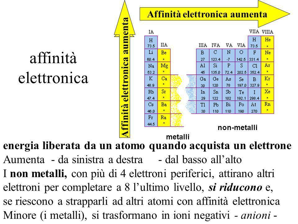 aumenta - da sinistra a destra - dal basso allalto massima (4): fluoro -in alto a destra- minima (0,7): francio -in basso a sinistra- Elettronegatività crescente energia con cui un nucleo attrae gli elettroni di legame (L.