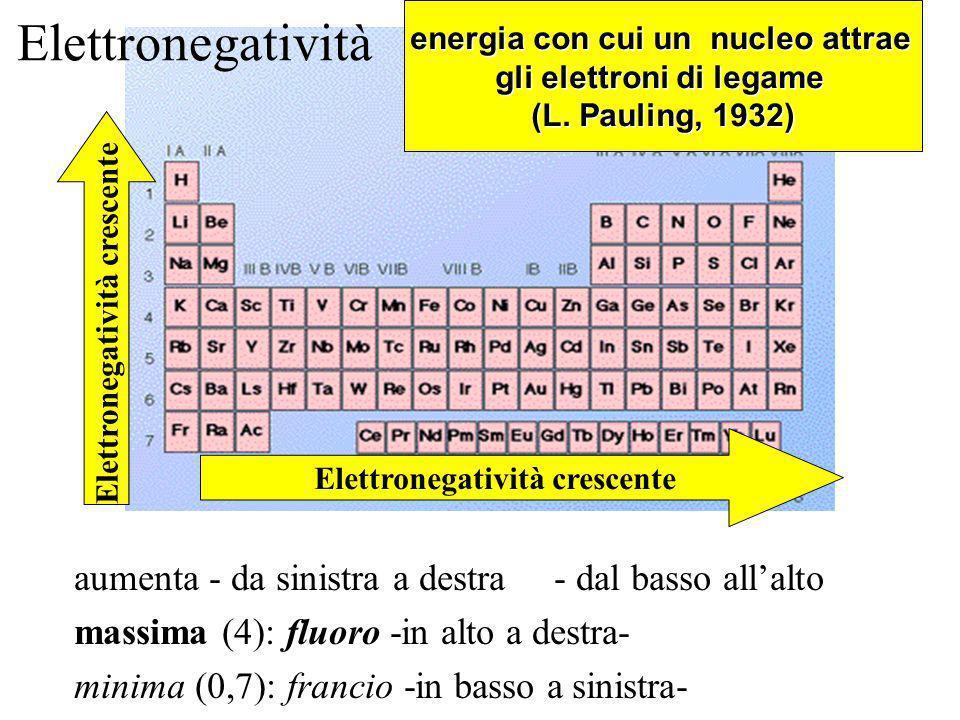 Elettronegatività e legami chimici in un periodo (orizzontale): aumenta da sinistra a destra in un gruppo (verticale) aumenta dal basso verso lalto la differenza di elettronegatività tra due elementi diversi definisce il tipo di legame chimico che si instaura tra i loro atomi covalente puro covalente polare ionico
