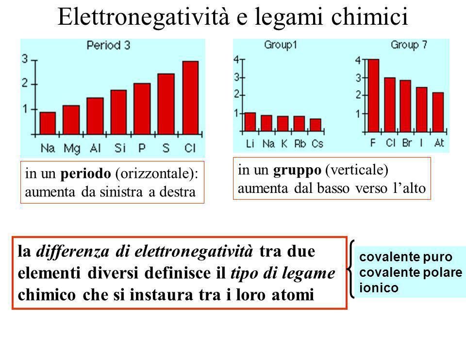 Elettronegatività e legami chimici in un periodo (orizzontale): aumenta da sinistra a destra in un gruppo (verticale) aumenta dal basso verso lalto la