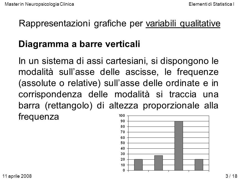 Master in Neuropsicologia ClinicaElementi di Statistica I 11 aprile 20083 / 18 Rappresentazioni grafiche per variabili qualitative Diagramma a barre v