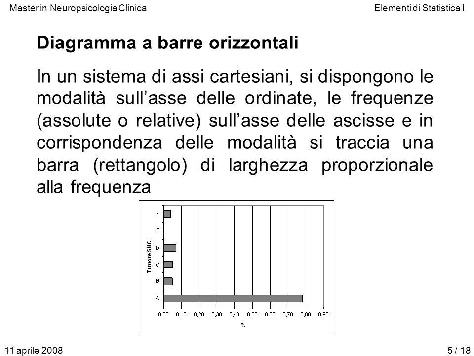 Master in Neuropsicologia ClinicaElementi di Statistica I 11 aprile 20085 / 18 Diagramma a barre orizzontali In un sistema di assi cartesiani, si disp