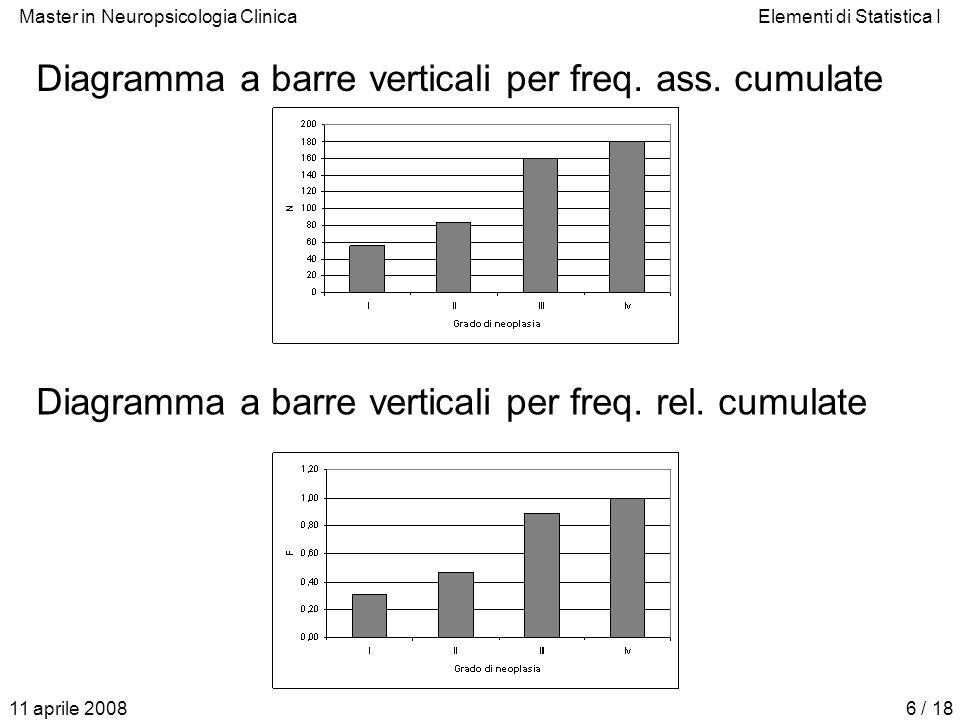 Master in Neuropsicologia ClinicaElementi di Statistica I 11 aprile 20086 / 18 Diagramma a barre verticali per freq. ass. cumulate Diagramma a barre v