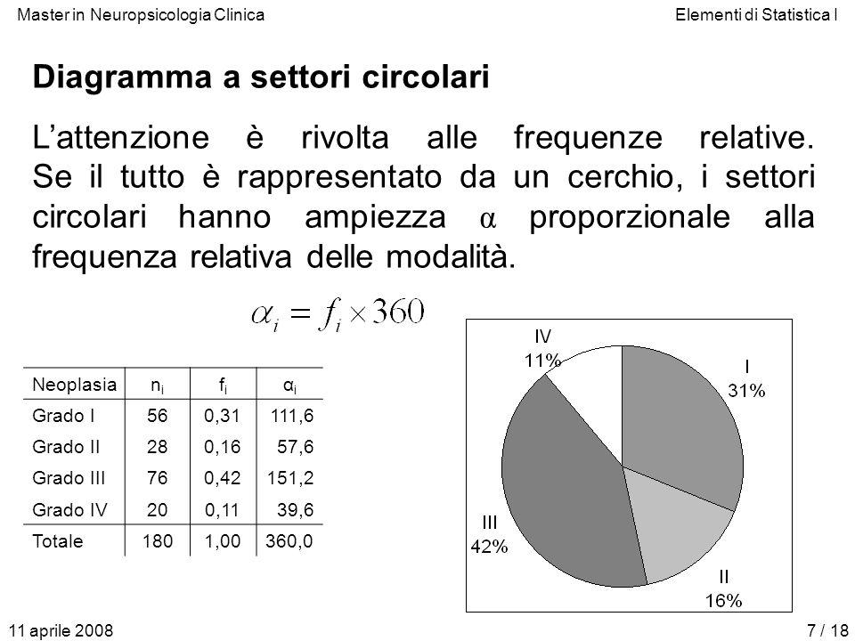 Master in Neuropsicologia ClinicaElementi di Statistica I 11 aprile 20087 / 18 Diagramma a settori circolari Lattenzione è rivolta alle frequenze rela