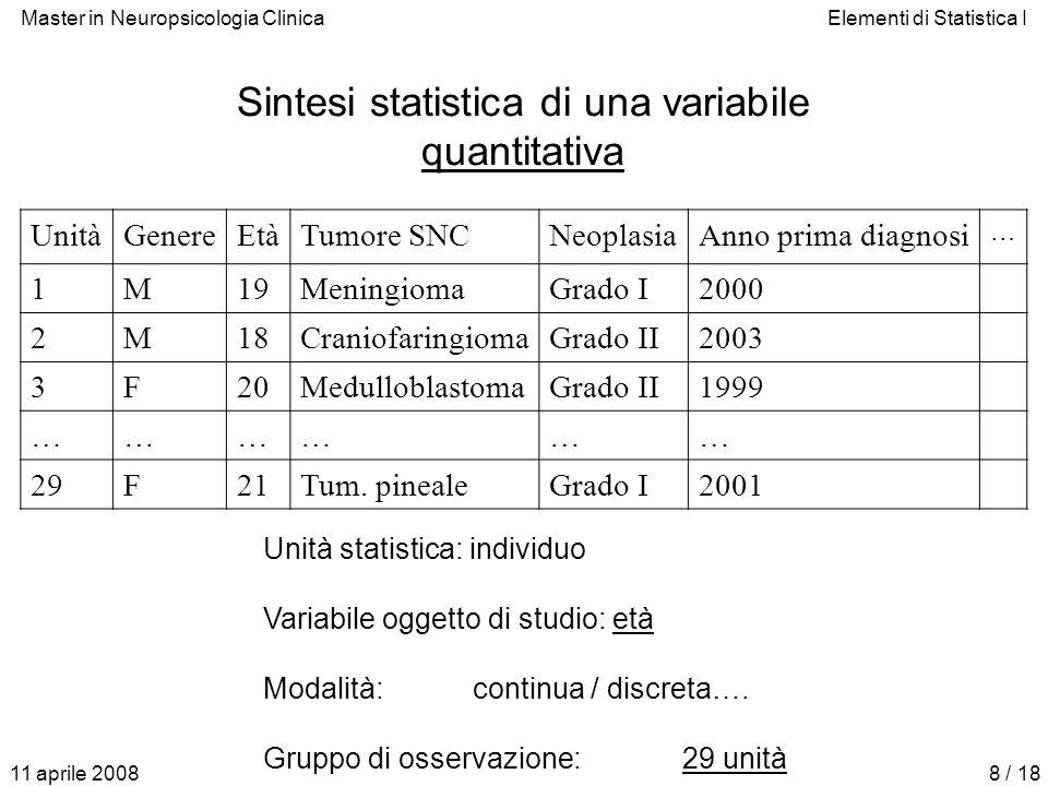 Master in Neuropsicologia ClinicaElementi di Statistica I 11 aprile 20088 / 18 Sintesi statistica di una variabile quantitativa UnitàGenereEtàTumore S