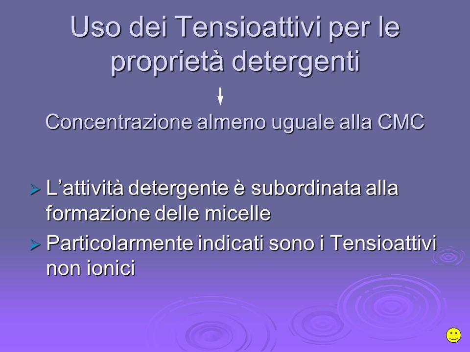 Uso dei Tensioattivi per le proprietà detergenti Concentrazione almeno uguale alla CMC Lattività detergente è subordinata alla formazione delle micelle Lattività detergente è subordinata alla formazione delle micelle Particolarmente indicati sono i Tensioattivi non ionici Particolarmente indicati sono i Tensioattivi non ionici