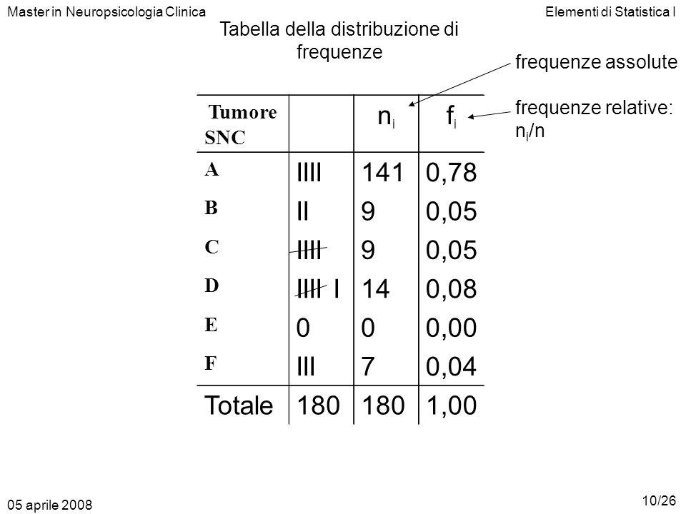 Elementi di Statistica I Tumore SNC A B C D E F IIII II IIII IIII I 0 III Totale180 nini 141 9 9 14 0 7 180 fifi 0,78 0,05 0,08 0,00 0,04 1,00 Master