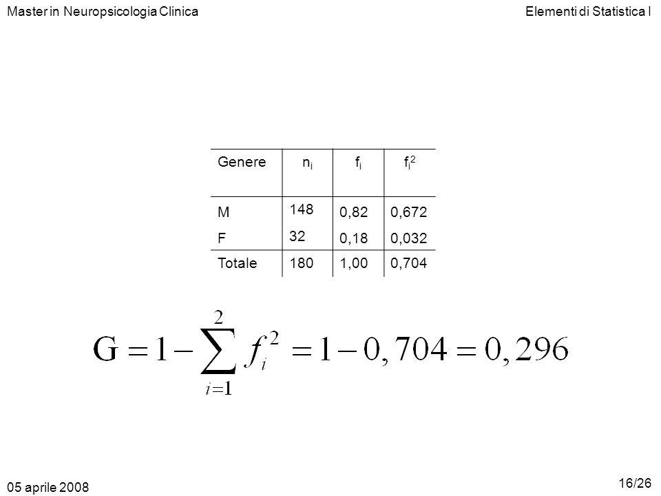 Elementi di Statistica IMaster in Neuropsicologia Clinica Generenini fifi fi2fi2 M 148 0,820,672 F 32 0,180,032 Totale1801,000,704 05 aprile 2008 16/2