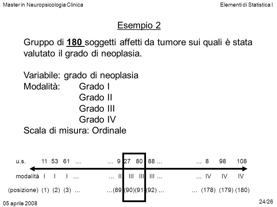Elementi di Statistica IMaster in Neuropsicologia Clinica Esempio 2 Gruppo di 180 soggetti affetti da tumore sui quali è stata valutato il grado di ne