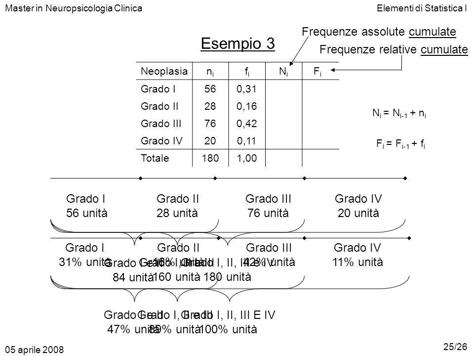 Elementi di Statistica IMaster in Neuropsicologia Clinica Esempio 3 Neoplasianini fifi Grado I 56 0,31560,31 Grado II 28 0,16840,47 Grado III 76 0,421