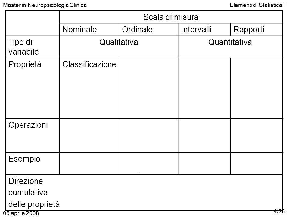 Master in Neuropsicologia ClinicaElementi di Statistica I Scala di misura NominaleOrdinaleIntervalliRapporti Tipo di variabile QualitativaQuantitativa