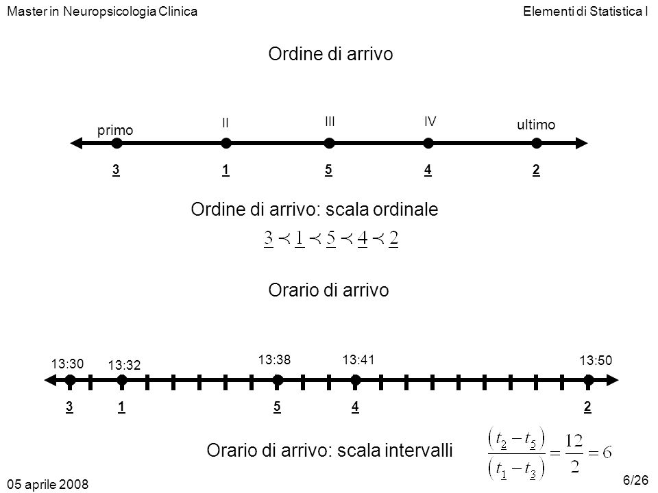 Elementi di Statistica IMaster in Neuropsicologia Clinica Ordine di arrivo primo ultimo 13254 II IIIIV Ordine di arrivo: scala ordinale Orario di arri