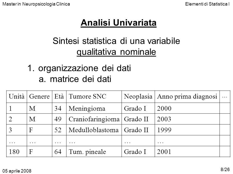 Elementi di Statistica I Unità statistica: individuo Variabile oggetto di studio: tipologia del tumore SNC Modalità:Medulloblastoma (A) Meningioma (B) Schwannoma (C) Craniofaringioma (D) Tumore delle cellule germinali (E) Tumore della regione pineale (F) Gruppo di osservazione:180 unità Master in Neuropsicologia Clinica 05 aprile 2008 9/26