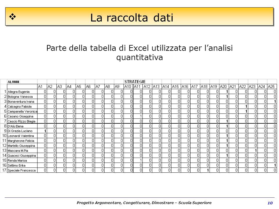 Progetto Argomentare, Congetturare, Dimostrare – Scuola Superiore 10 La raccolta dati Parte della tabella di Excel utilizzata per lanalisi quantitativ