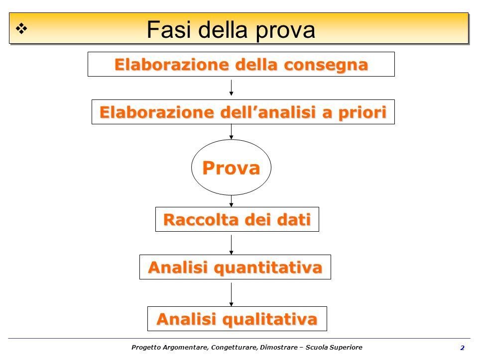 Progetto Argomentare, Congetturare, Dimostrare – Scuola Superiore 2 Fasi della prova Elaborazione della consegna Elaborazione dellanalisi a priori Rac