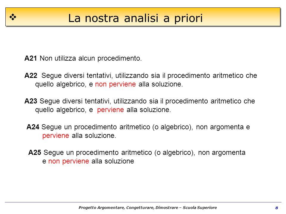 Progetto Argomentare, Congetturare, Dimostrare – Scuola Superiore 8 A21 Non utilizza alcun procedimento. A22 Segue diversi tentativi, utilizzando sia