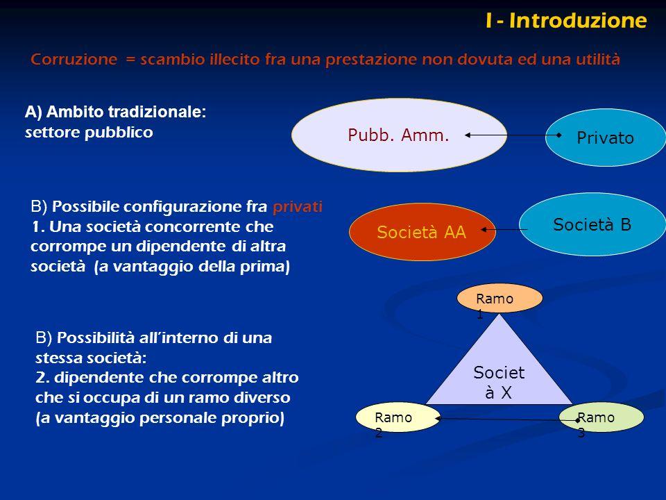 I - Introduzione A) Ambito tradizionale: settore pubblico Pubb. Amm. Privato B) Possibile configurazione fra privati 1. Una società concorrente che co