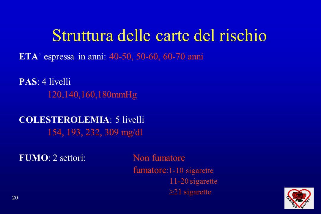 20 Struttura delle carte del rischio ETA espressa in anni: 40-50, 50-60, 60-70 anni PAS: 4 livelli 120,140,160,180mmHg COLESTEROLEMIA: 5 livelli 154, 193, 232, 309 mg/dl FUMO: 2 settori: Non fumatore fumatore :1-10 sigarette 11-20 sigarette 21 sigarette