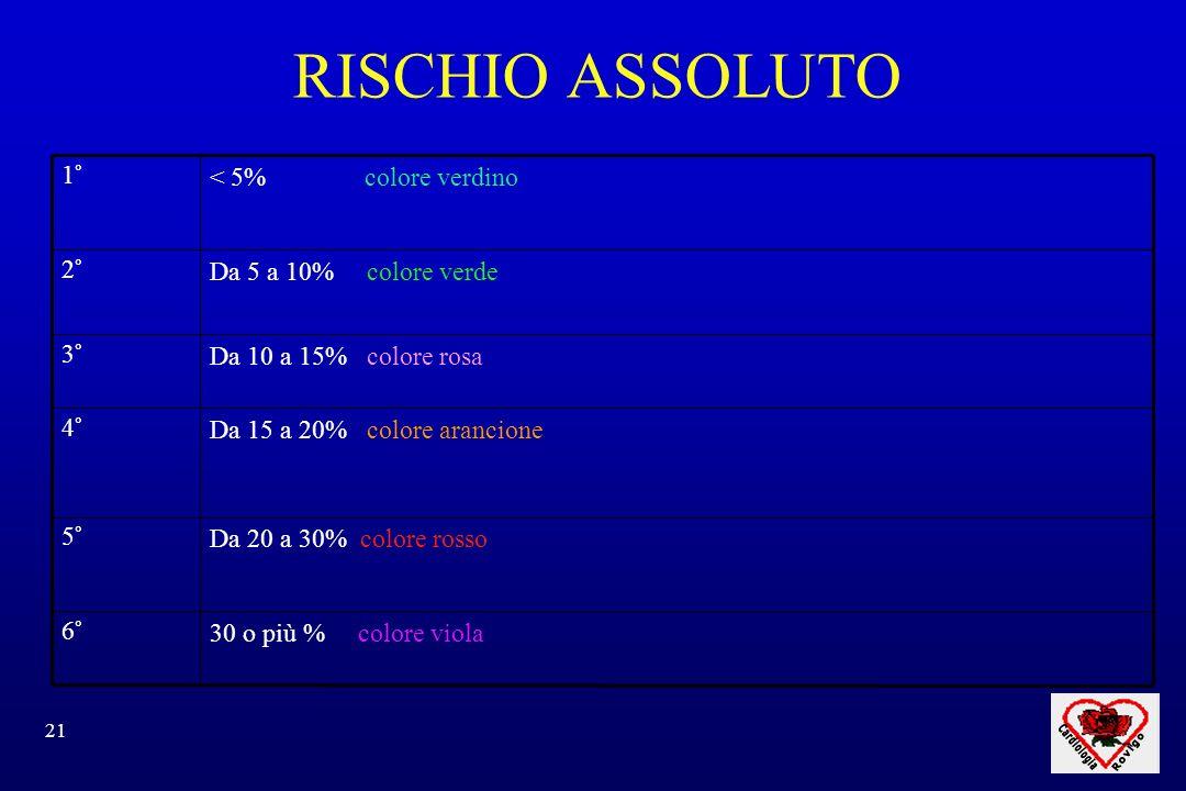 21 RISCHIO ASSOLUTO 30 o più % colore viola6° Da 20 a 30% colore rosso5° Da 15 a 20% colore arancione4° Da 10 a 15% colore rosa3° Da 5 a 10% colore verde2° < 5% colore verdino1°