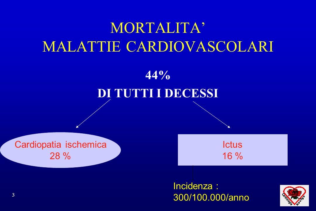 4 Diminuisce la mortalità per evento acuto, ma: N° pazienti consapevoli di avere una malattia seria.