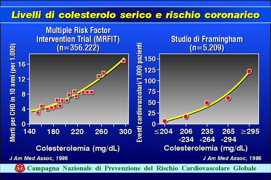60 Il TRATTAMENTO DELLA CARDIOPATIA ISCHEMICA 1.arrestare/rallentare evoluzione CHD; Correzione dei fattori di ischio.