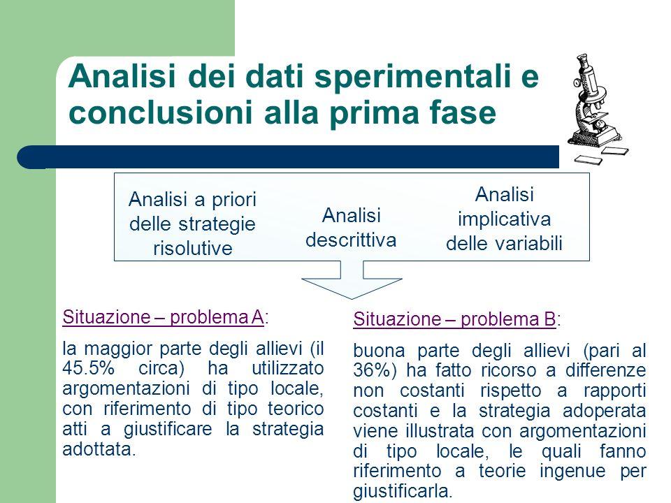 Analisi dei dati sperimentali e conclusioni alla prima fase Analisi a priori delle strategie risolutive Analisi descrittiva Analisi implicativa delle