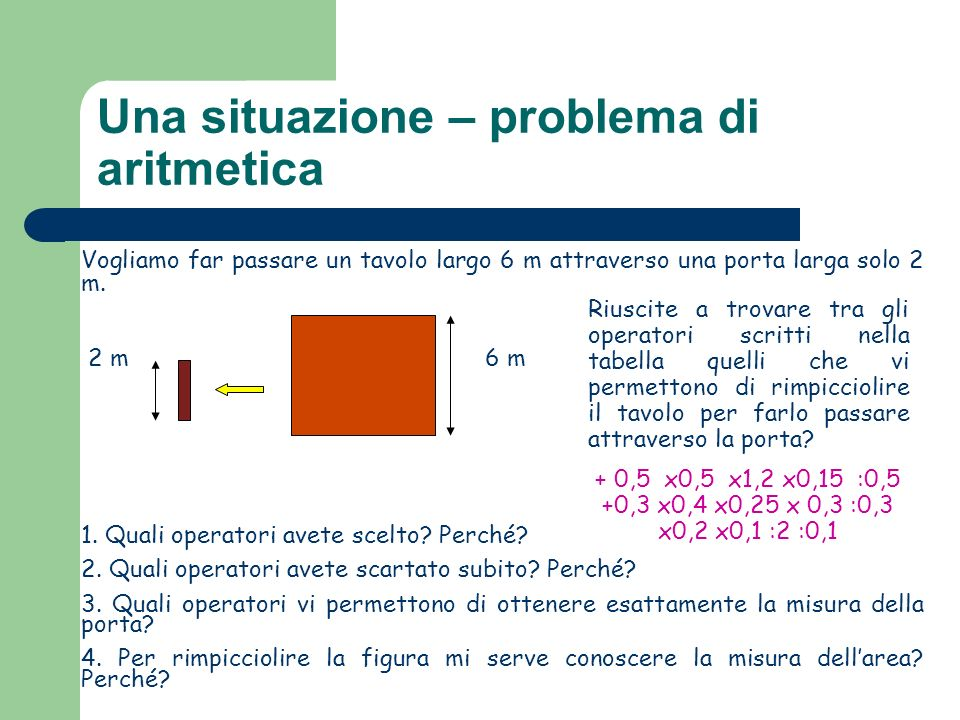 Una situazione – problema di aritmetica Vogliamo far passare un tavolo largo 6 m attraverso una porta larga solo 2 m. 2 m 6 m 1. Quali operatori avete