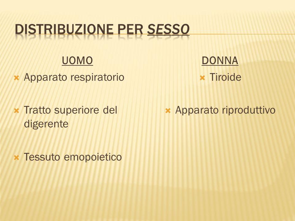 UOMO Apparato respiratorio Tratto superiore del digerente Tessuto emopoietico DONNA Tiroide Apparato riproduttivo