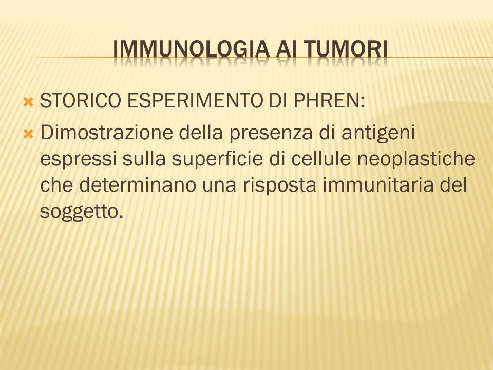 STORICO ESPERIMENTO DI PHREN: Dimostrazione della presenza di antigeni espressi sulla superficie di cellule neoplastiche che determinano una risposta immunitaria del soggetto.