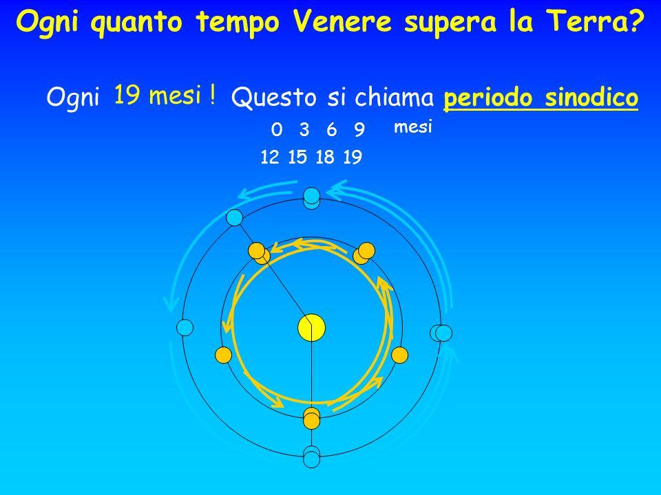 Ogni Questo si chiama periodo sinodico mesi 0 3 6 9 12151819 19 mesi ! Ogni quanto tempo Venere supera la Terra?